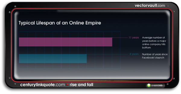 (infographic) The Rise and Fall of Online Empires