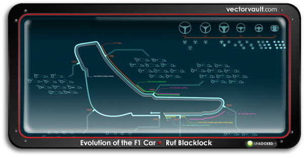 F1 evolution animation